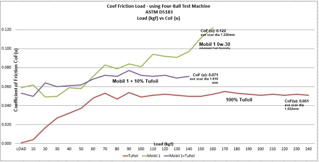 Results of 4-Ball Testing using Tufoil for Engines